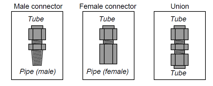 Automation And Instrumentation Common Tube Fitting Types