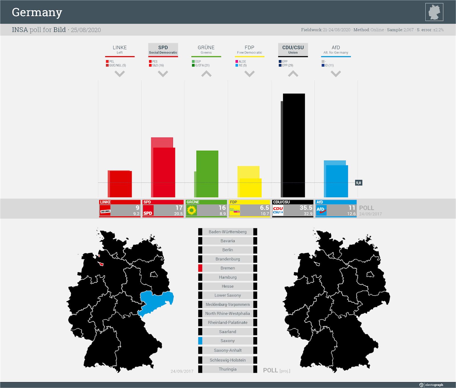 GERMANY: INSA poll chart for Bild, 25 August 2020