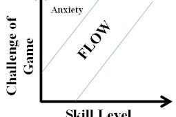 Gamer dalam Psikologi : Mengapa orang orang bermain Game ?
