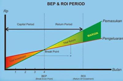 Cara Menghitung BEP (Break Event Point) Beserta Contoh