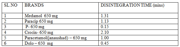Disintegration data of studies of marketed paracetamol products