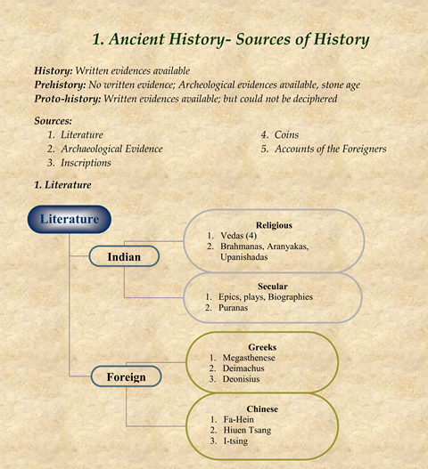 ancient-indian-history-notes