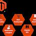 21 Magento e-commerce development services to build successful stores!