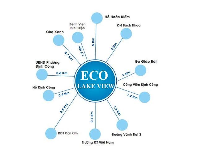 Liên kết vùng thuận lợi của chung cư Eco Lake View