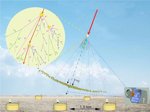 Principe du détecteur hybride de l'Observatoire Pierre Auger (APC/CNRS/Université Paris Diderot)