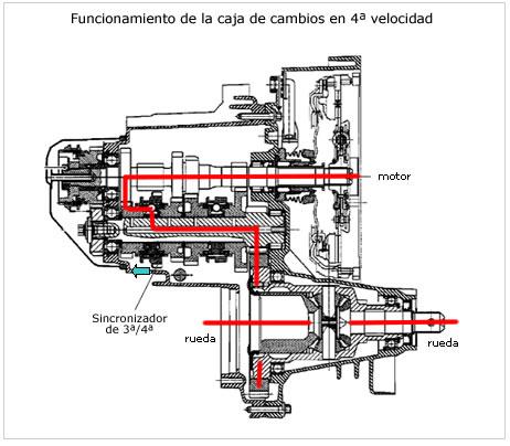 EL AUTOMÓVIL AL DESNUDO : SISTEMA DE TRANSMISIÓN EN