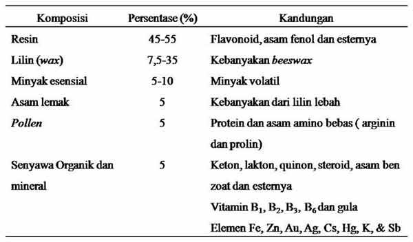Kandungan kimi propolis