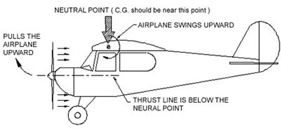 Sys also V 22 Flt Cntrl together with Flight Control Surfaces also Down Thrust likewise  on helicopter control surfaces