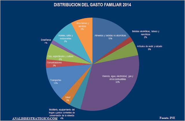 Distribucion del gasto familiar 2014