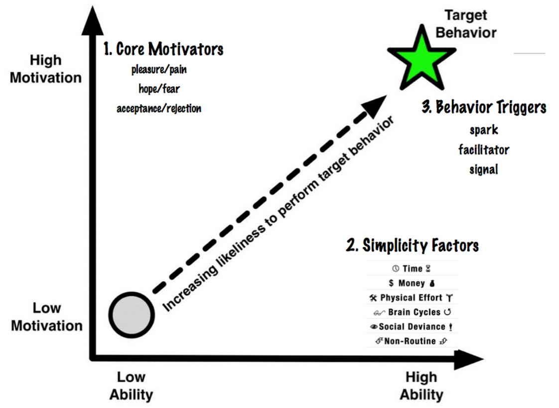 fogg behaviour modell