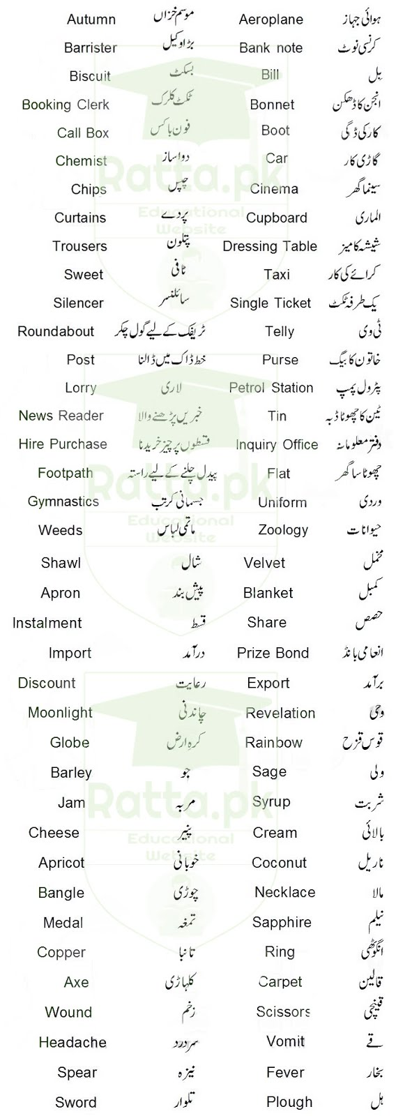 Common English Words used in Daily Life with Urdu Meanings