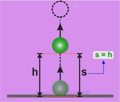 Rumus Perpindahan dan Ketinggian Benda pada gerak vertikal ke atas (GVA)