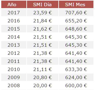 Evolución Salario Mínimo Interprofesional en España