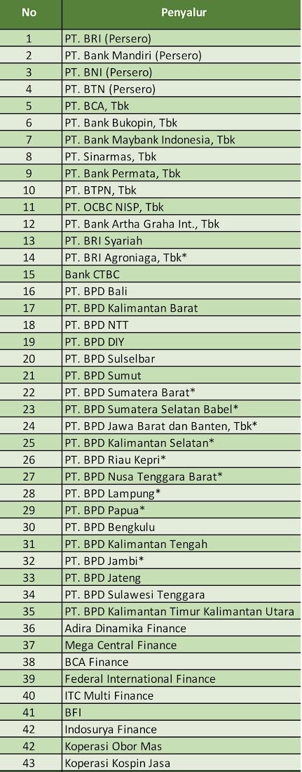 Tabel  daftar 43 bank penyalur kur