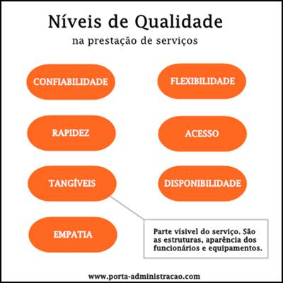 Níveis de qualidade (administração para resultados)