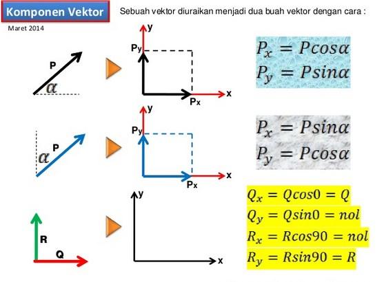 Diandaikan sebuah partikel melakukan pergeseran A dilanjutkan dengan pergeseran B Rumus Penjumlahan dan Pengurangan Vektor