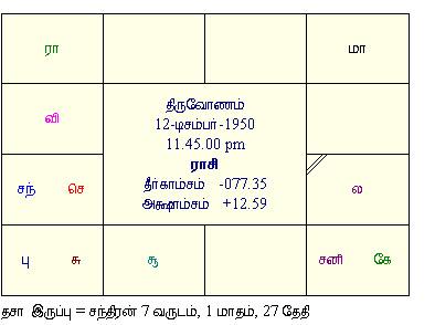 ஜ த டம நல ல ந ரம Jothidam ரஜ ன ஜ தகம என ன ச ல க றத Rajini Horoscope
