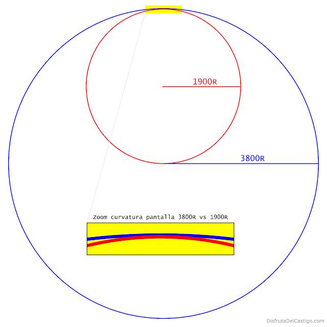 Pantalla curva - comparativa curvatura 3800R vs 1900R