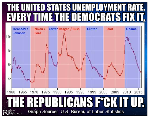Chart showing unemploying consistently going down under Democratic presidents and up under Republican ones since 1960.