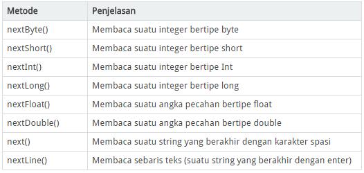 method-method yang terdapat pada Scanner