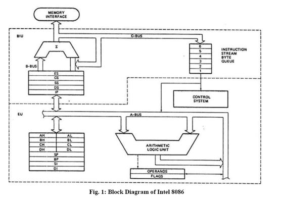 16 bit microprocessor architecture fun solution rh funsoln com Microprocessor Architecture Chemical Block Diagram