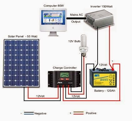 Guru 4 Tech Solar System Connection Diagram