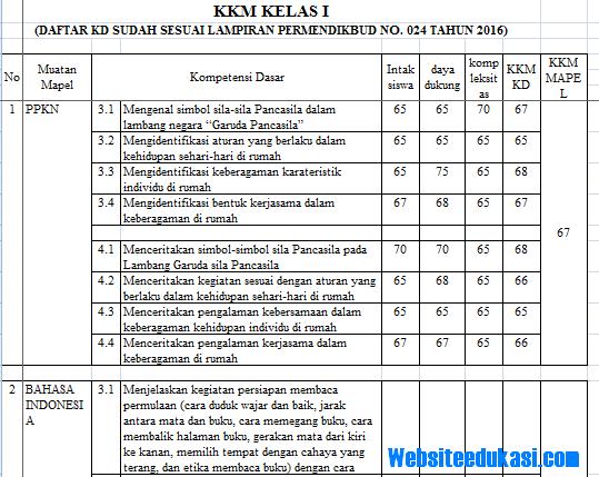 Kkm Pai Sd Kurikulum 2013 Revisi 2017 Semester 2 - Revisi ...