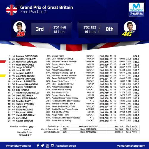 Hasil FP2 MotoGP Inggris 2018