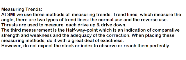 Wyckoff Measuring Trends.