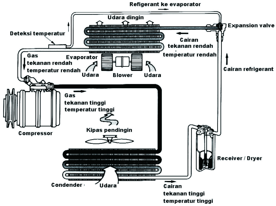 Komponen Ac Air Conditioners Materi Smk Otomotif
