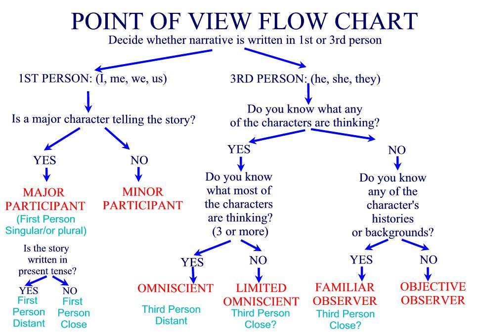 How to Write a 3 Paragraph Essay Outline