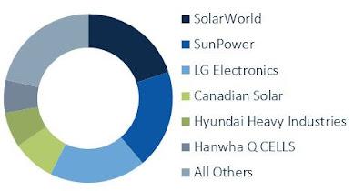 Les 10 tendències del mercat solar que cal tenir en compte aquest 2017