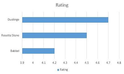 Urutan nilai dari tertinggi ke terendah dari 3 Aplikasi Android Belajar Berbagai Bahasa Terbaik 2018 berdasarkan rating