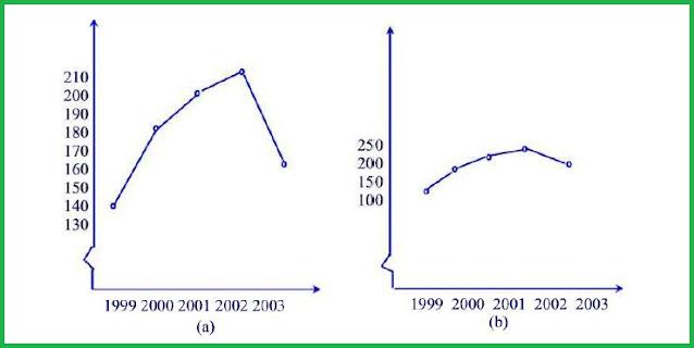 Kedua grafik tersebut adalah grafik yang menyatakan banyaknya lulusan yang dihasilkan dari sebuah lembaga belajar per tahun sejak tahun 1999 hingga tahun 2003