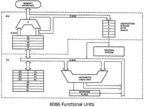 8086 Microprocessor Architecture