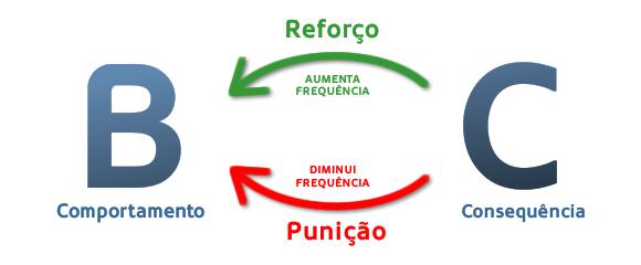 As consequências de um comportamento controlam a frequência desse comportamento,, condicionar, condicionamento operante, condicionamento clássico, skinner, pavlov