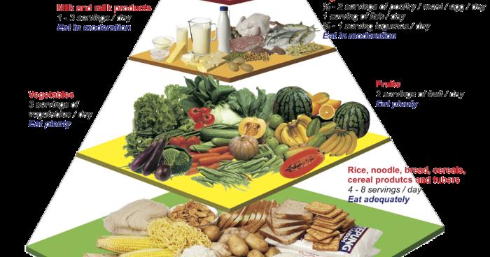 4 Pantangan Diet DEBM Sering Dilupakan