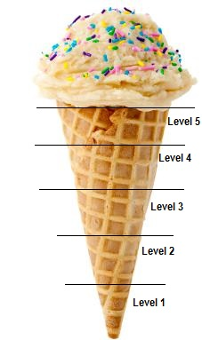 What qualification levels mean