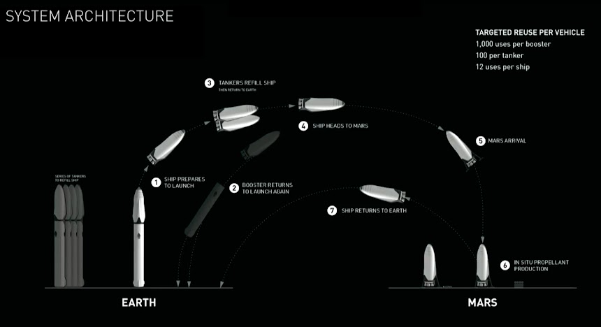 SpaceX Mars launch system architecture