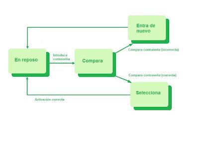 Diagrama de transición de estados