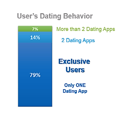 research on dating apps