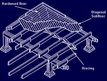 Bracings are applied to prevent tipping over onto their side having diagonal subfloor