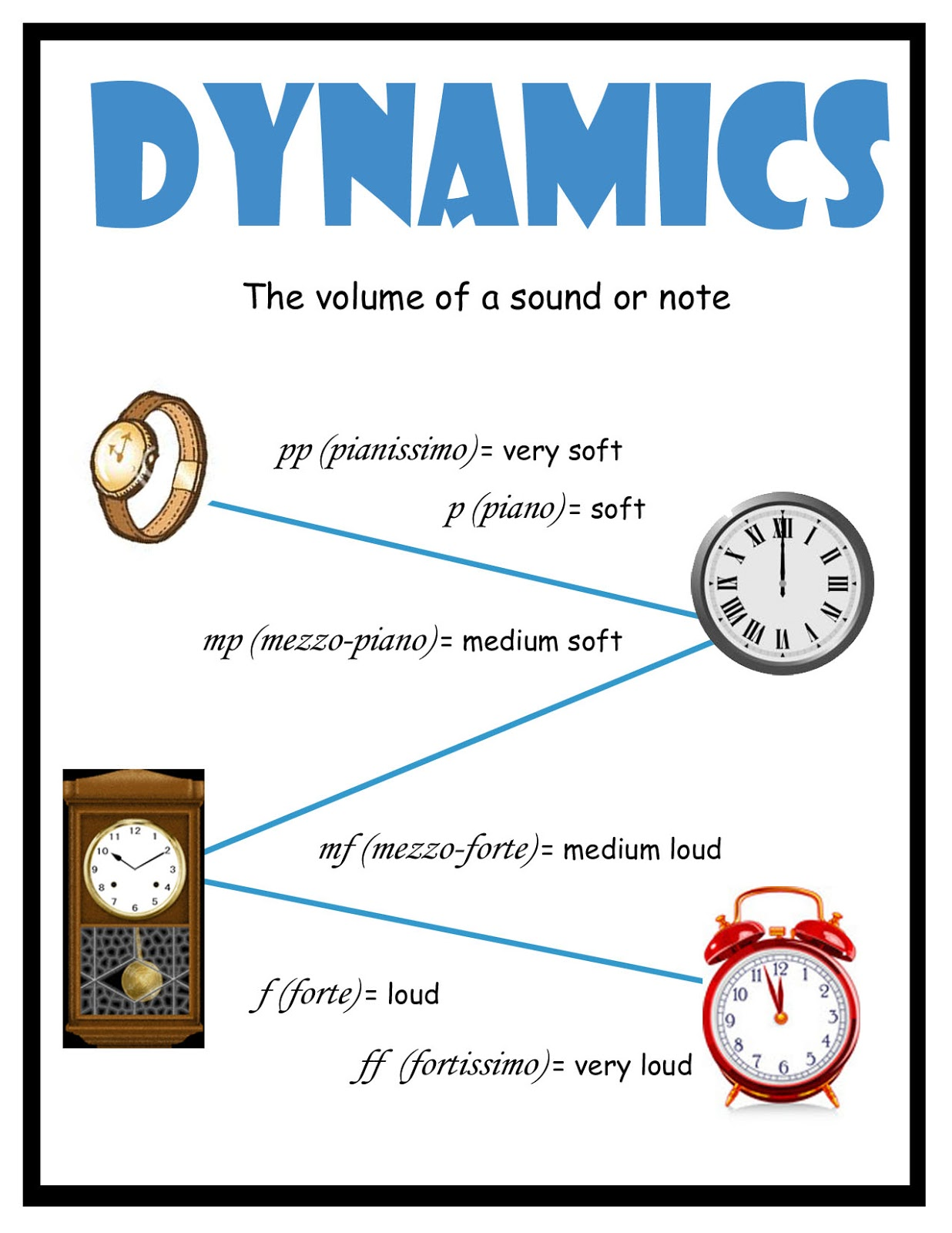 Dynamics of music