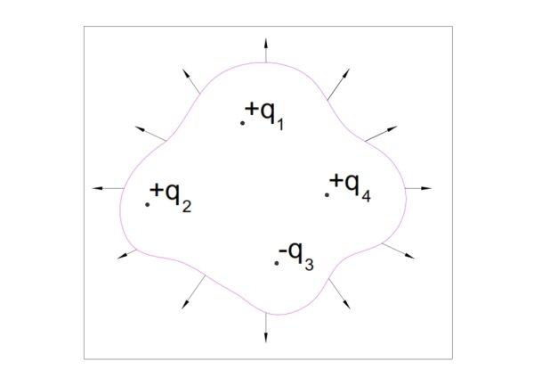 Gauss-Law