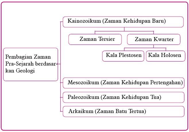 Masa Pembabakan Periodesasi Prasejarah Berdasarkan Geologi Dan Arkeologi Di Indonesia