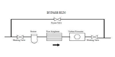 turbine flow meter installation schematic