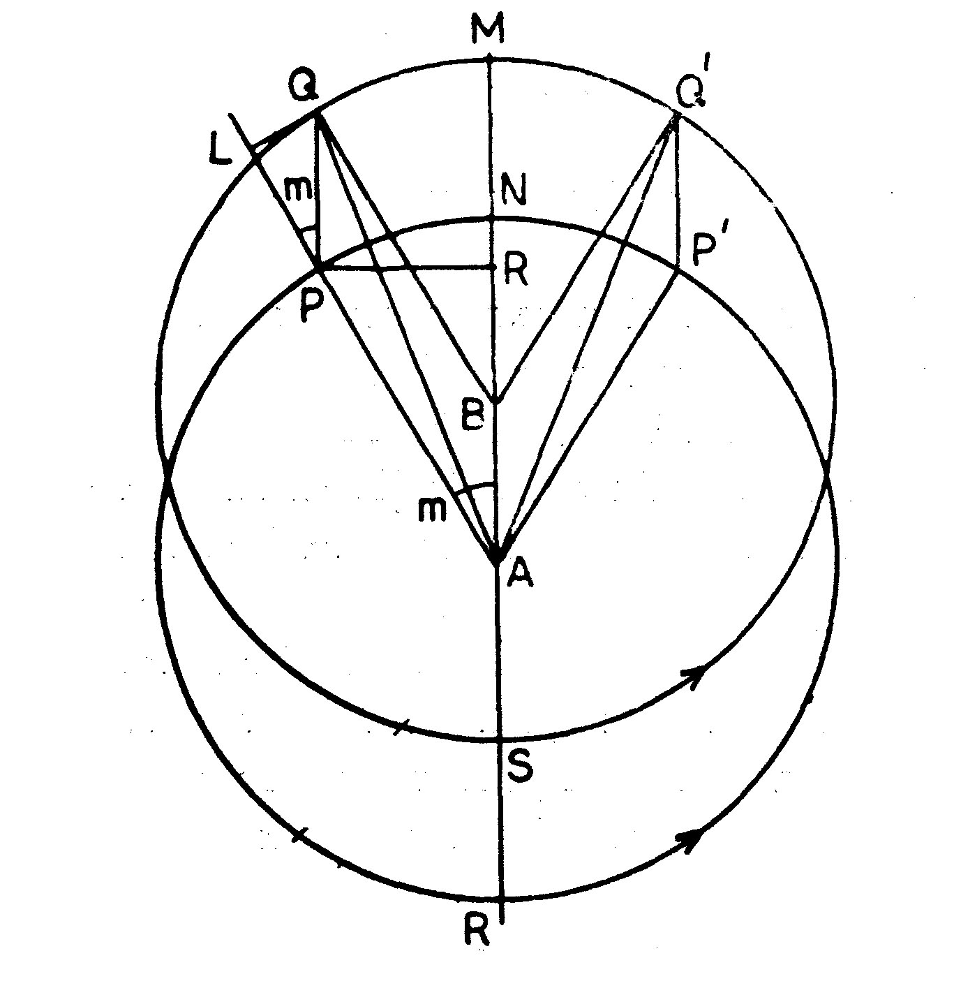 Eccentric And Epicyclic Theories Of Indian Astronomy