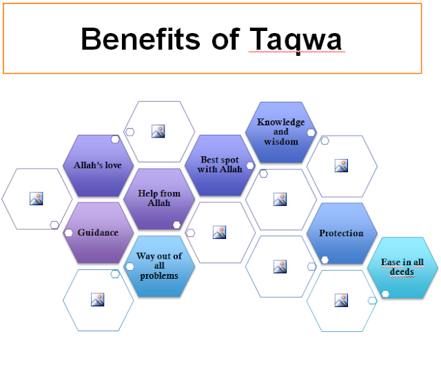 Benefits of Taqwa