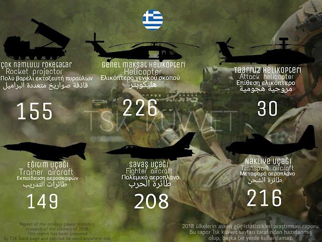 Yunanistan ordusu gücü