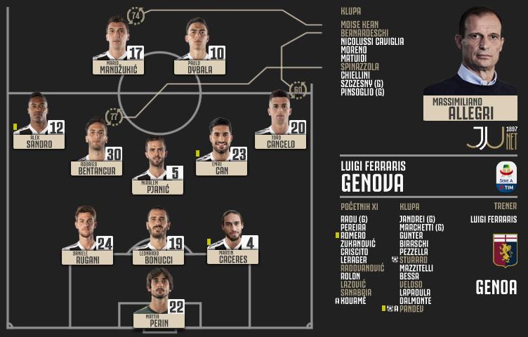 Serie A 2018/19 / 28. kolo / Genoa - Juventus 2:0 (0:0)
